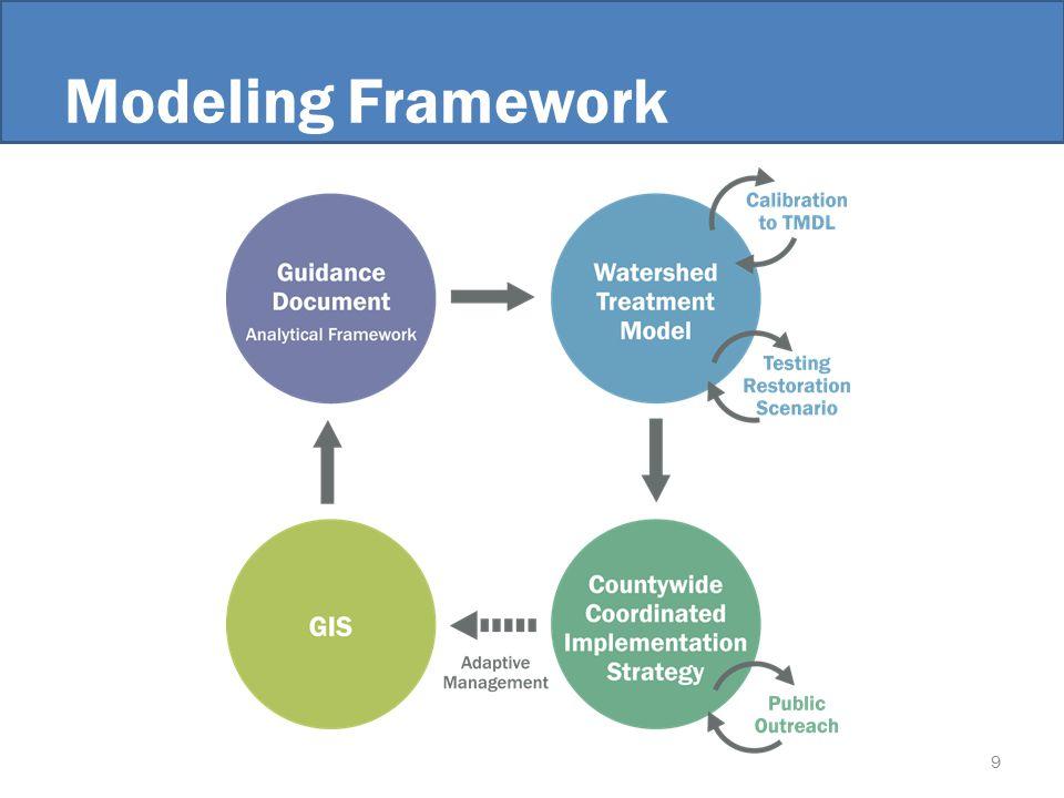 Modeling Framework 9