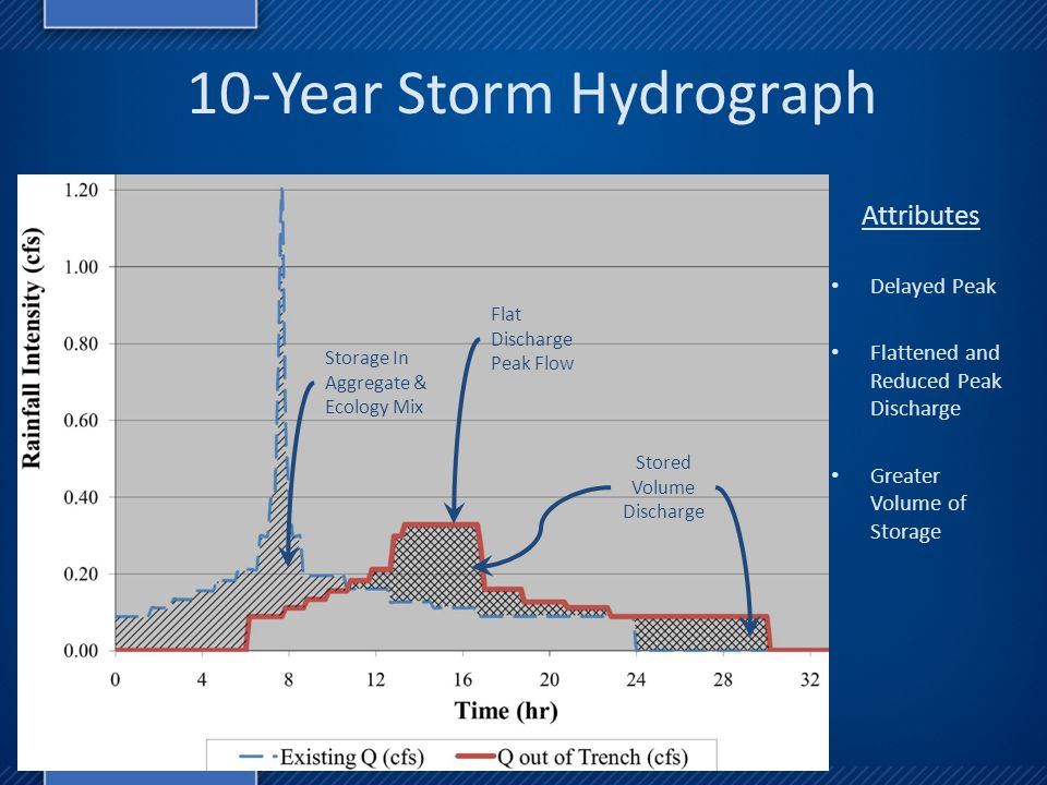 10-Year Storm Hydrograph Storage In Aggregate & Ecology Mix Stored Volume Discharge Attributes Delayed Peak Flattened and Reduced Peak Discharge Greater Volume of Storage Flat Discharge Peak Flow