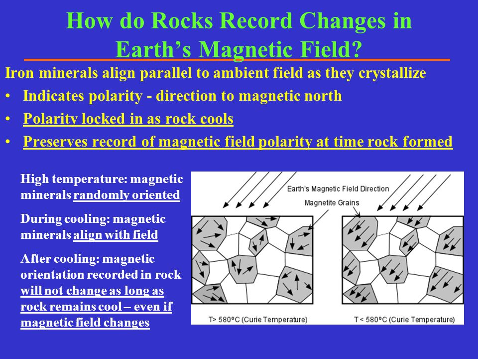 How do Rocks Record Changes in Earth's Magnetic Field? Iron minerals align parallel to ambient field as they crystallize Indicates polarity - directio