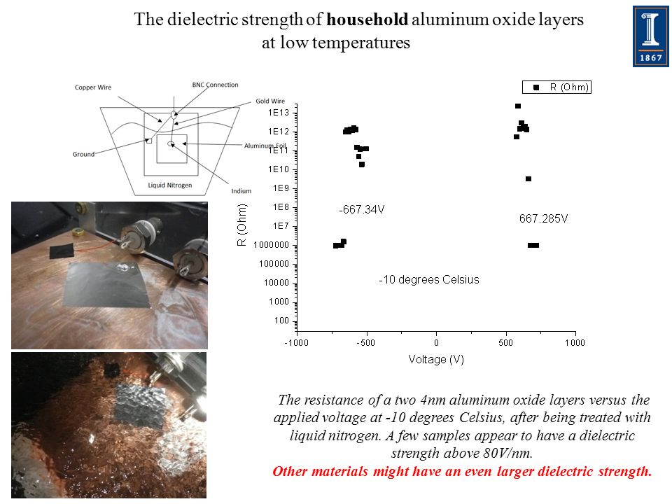 The dielectric strength of household aluminum oxide layers at low temperatures The resistance of a two 4nm aluminum oxide layers versus the applied voltage at -10 degrees Celsius, after being treated with liquid nitrogen.
