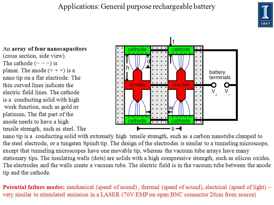 Applications: General purpose rechargeable battery An array of four nanocapacitors (cross section, side view).