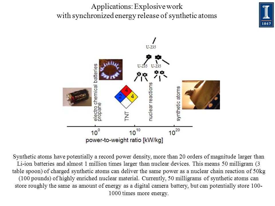 Applications: Explosive work with synchronized energy release of synthetic atoms Synthetic atoms have potentially a record power density, more than 20 orders of magnitude larger than Li-ion batteries and almost 1 million times larger than nuclear devices.