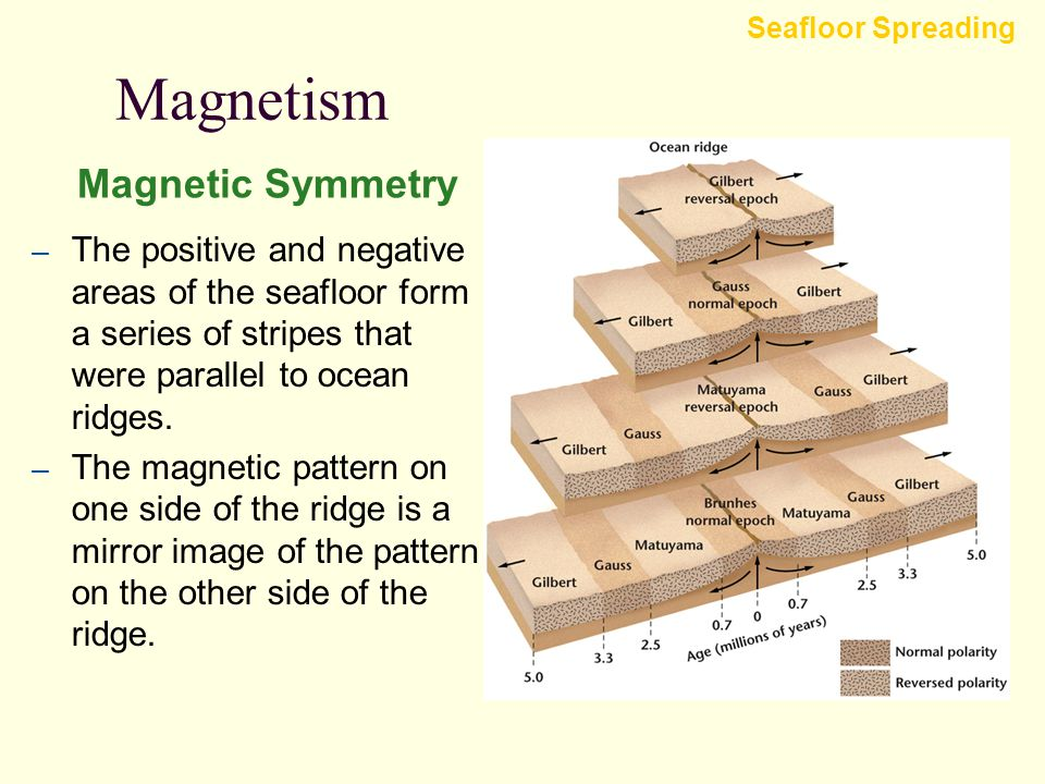 Magnetism The Geomagnetic Time Scale Seafloor Spreading