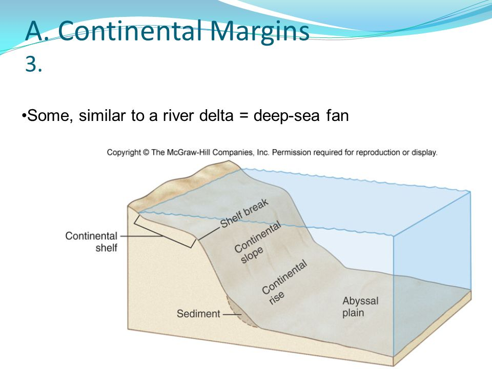 A. Continental Margins 3. Some, similar to a river delta = deep-sea fan