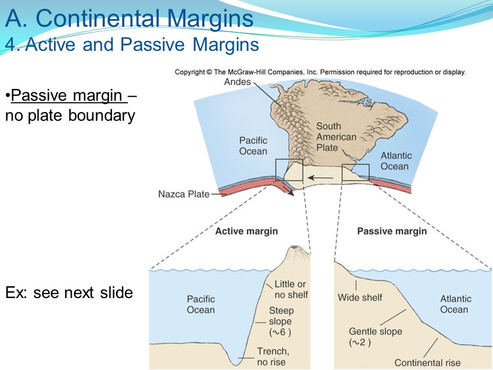 A. Continental Margins 4. Active and Passive Margins Passive margin – no plate boundary Ex: see next slide