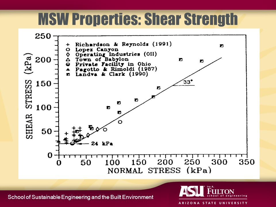 School of Sustainable Engineering and the Built Environment MSW Properties: Shear Strength