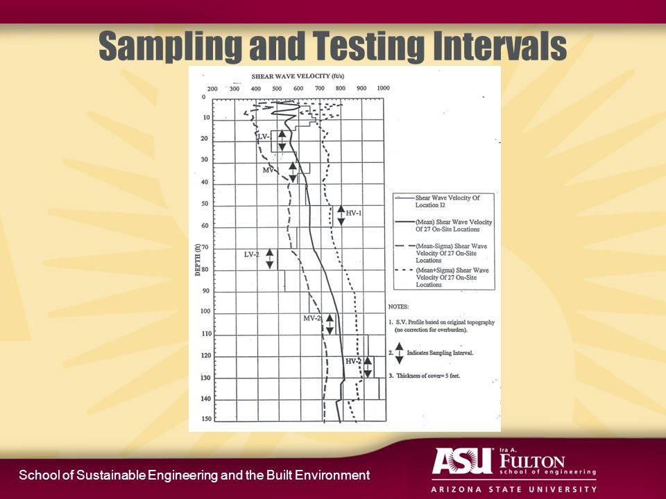 School of Sustainable Engineering and the Built Environment Sampling and Testing Intervals