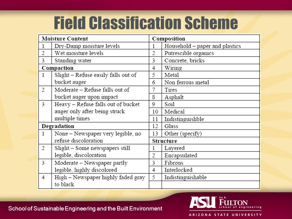 School of Sustainable Engineering and the Built Environment Field Classification Scheme
