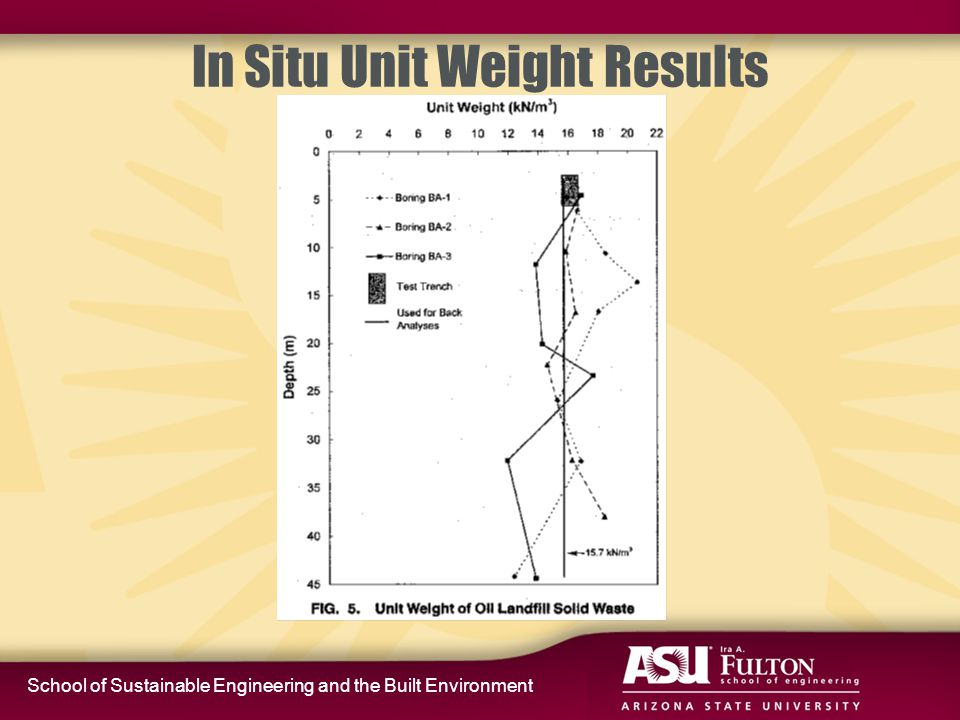 School of Sustainable Engineering and the Built Environment In Situ Unit Weight Results