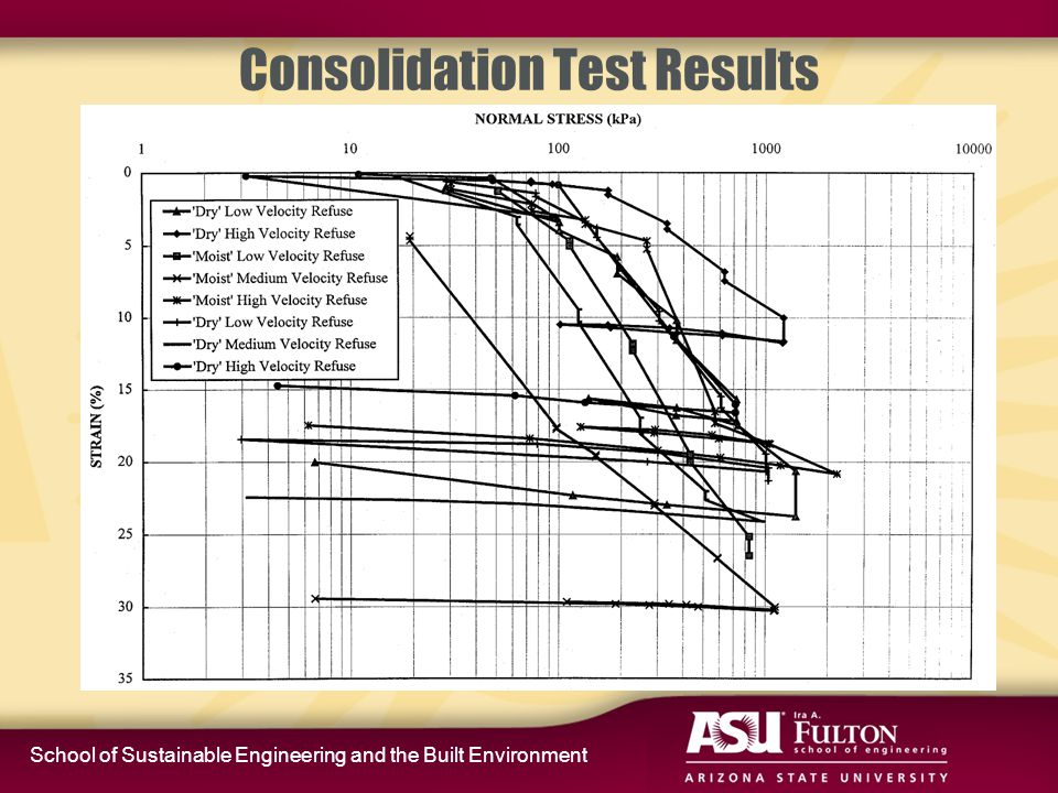 School of Sustainable Engineering and the Built Environment Direct Shear Results