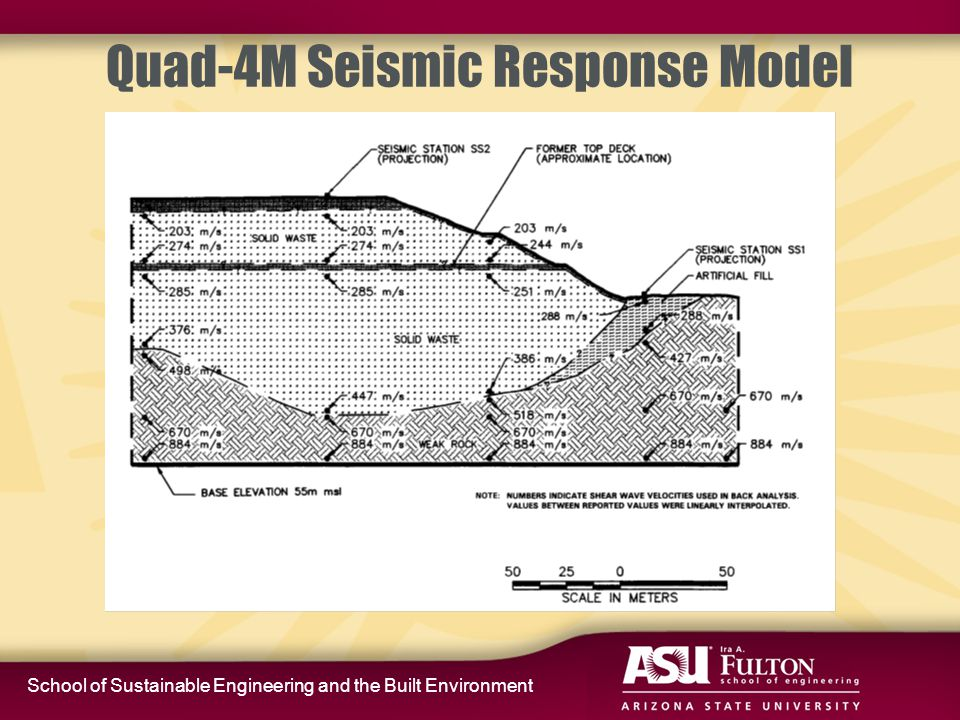 School of Sustainable Engineering and the Built Environment 13 Oc to be r 20 04 Wastecon2004Wastecon200435 Back Analysis of Seismic Response