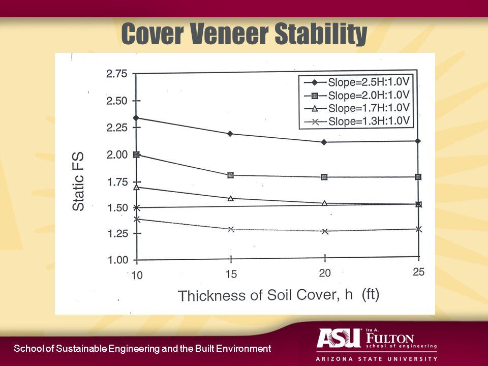 School of Sustainable Engineering and the Built Environment Cover Veneer Stability