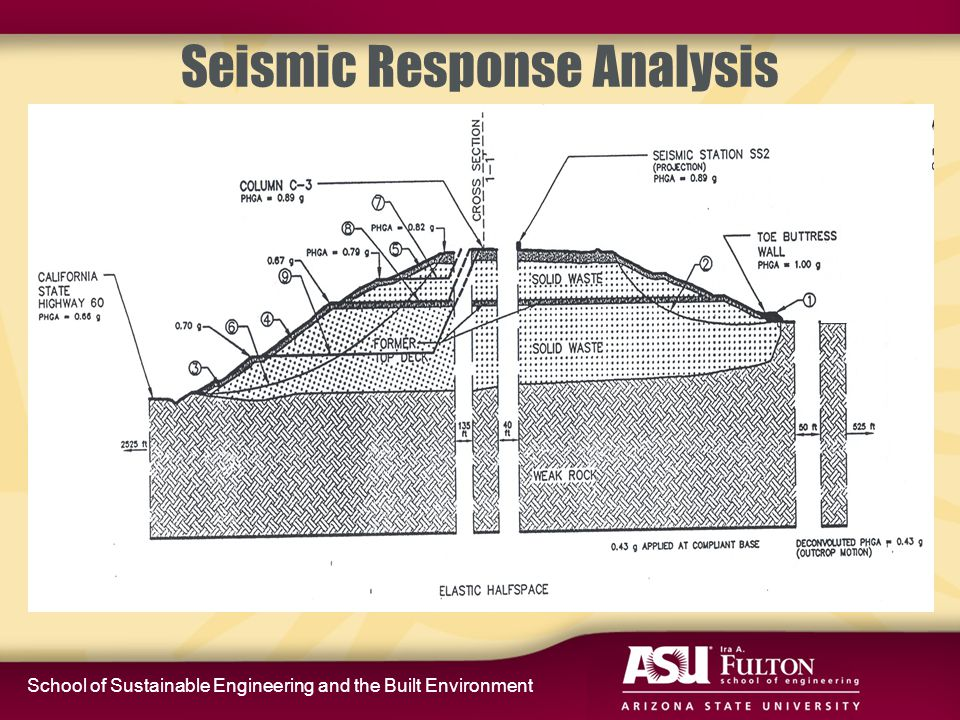 School of Sustainable Engineering and the Built Environment Seismic Deformation Curves Typical range of waste mass seismic displacements