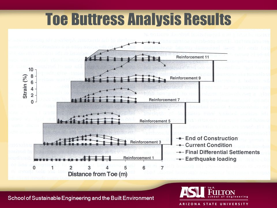 School of Sustainable Engineering and the Built Environment Toe Buttress Analysis Results