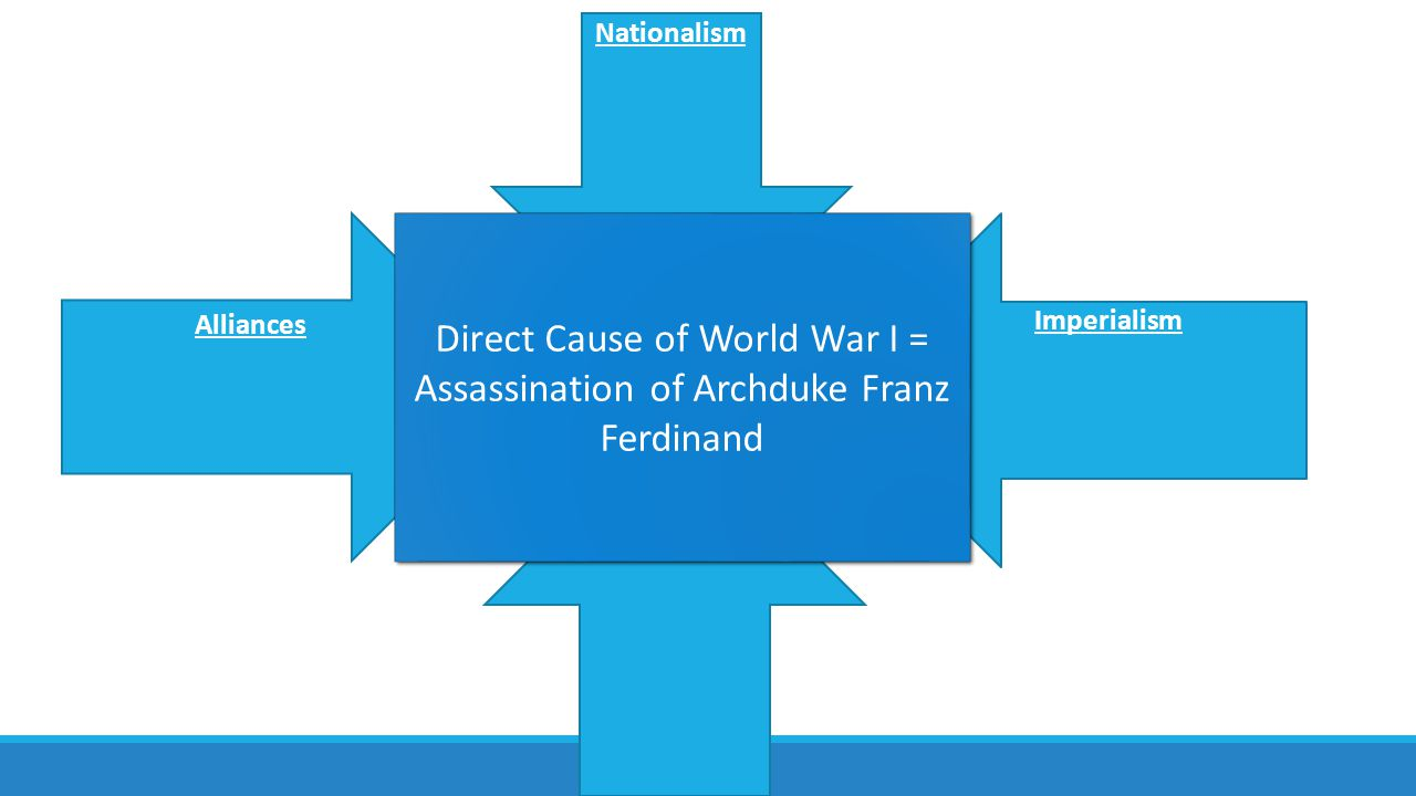Alliances of WWI Triple Alliance = Italy, Germany, Austria-Hungry Triple Entente = Britain, France, and Russia So…Who Fought Who.