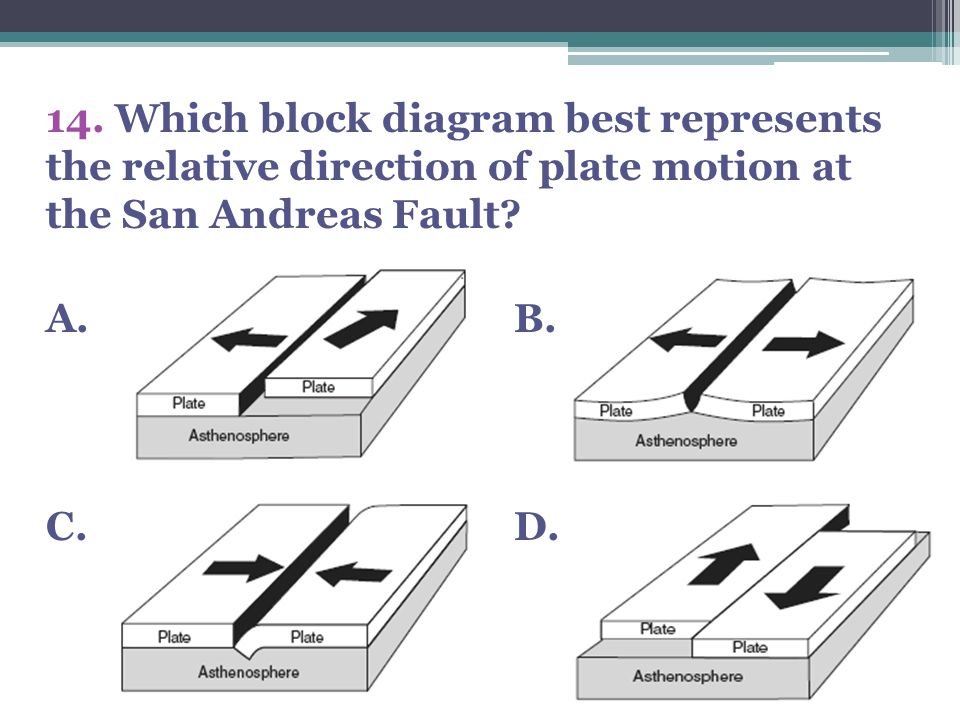 14. Which block diagram best represents the relative direction of plate motion at the San Andreas Fault? A. B. C. D.