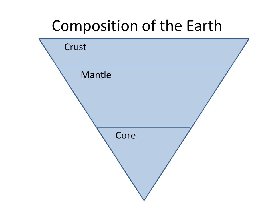 Composition of the Earth Core Mantle Crust