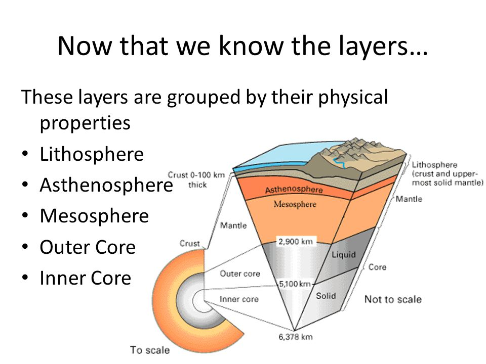Now that we know the layers… These layers are grouped by their physical properties Lithosphere Asthenosphere Mesosphere Outer Core Inner Core