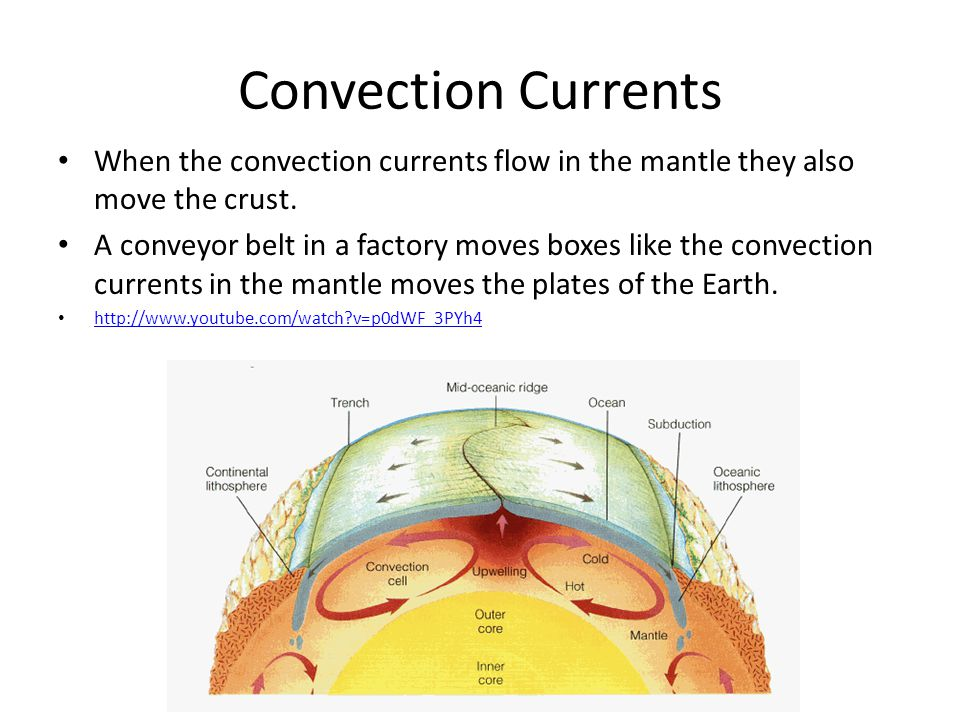 Convection Currents When the convection currents flow in the mantle they also move the crust.