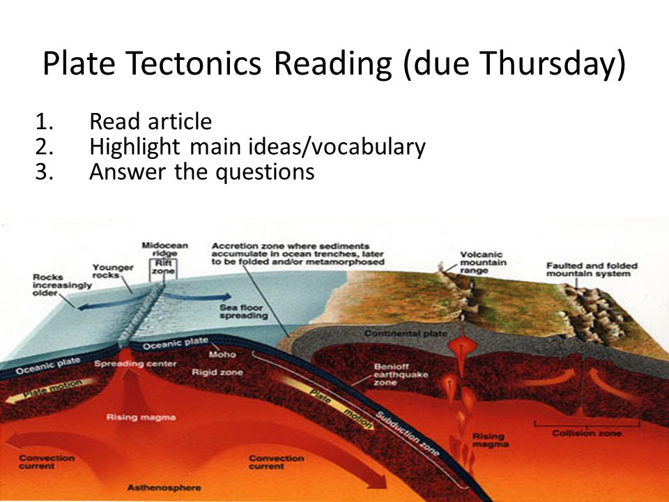 Plate Tectonics Reading (due Thursday) 1.Read article 2.Highlight main ideas/vocabulary 3.Answer the questions