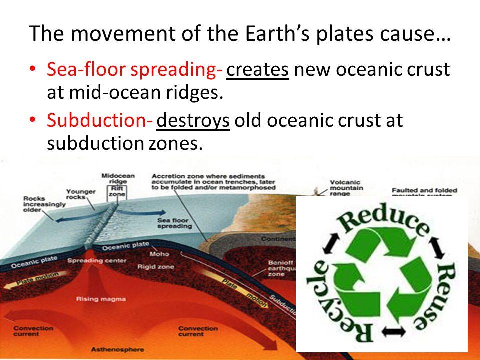 Sea-floor spreading- creates new oceanic crust at mid-ocean ridges.