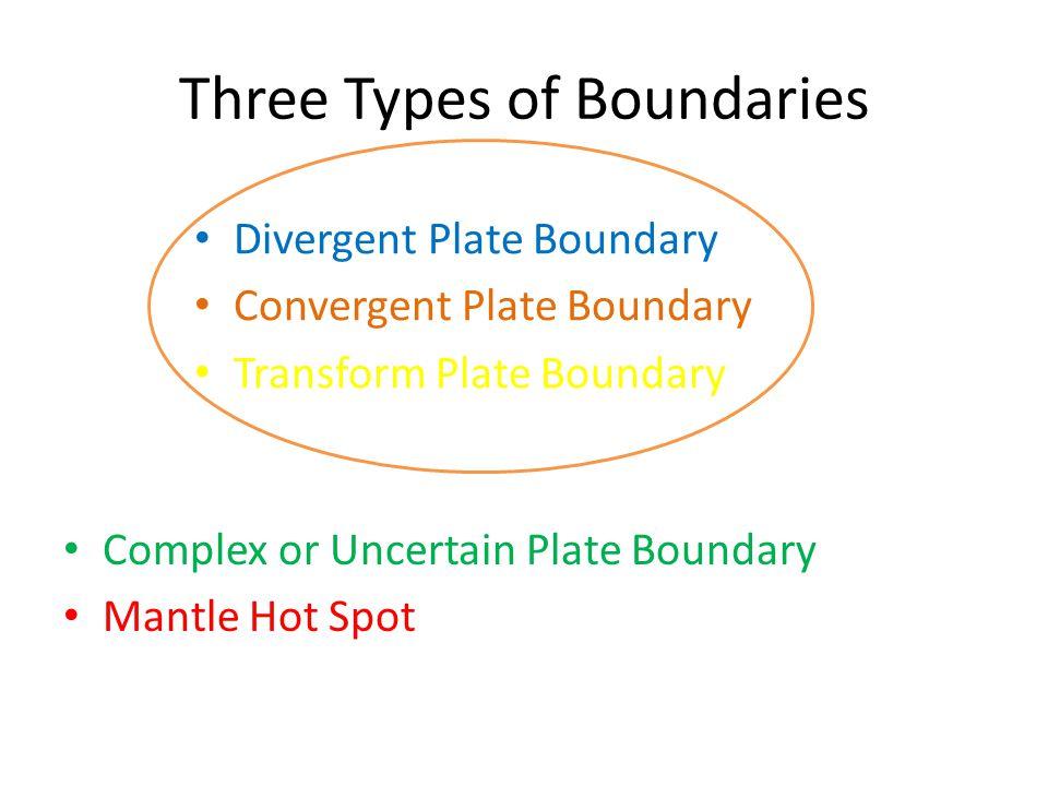 Three Types of Boundaries Divergent Plate Boundary Convergent Plate Boundary Transform Plate Boundary Complex or Uncertain Plate Boundary Mantle Hot Spot