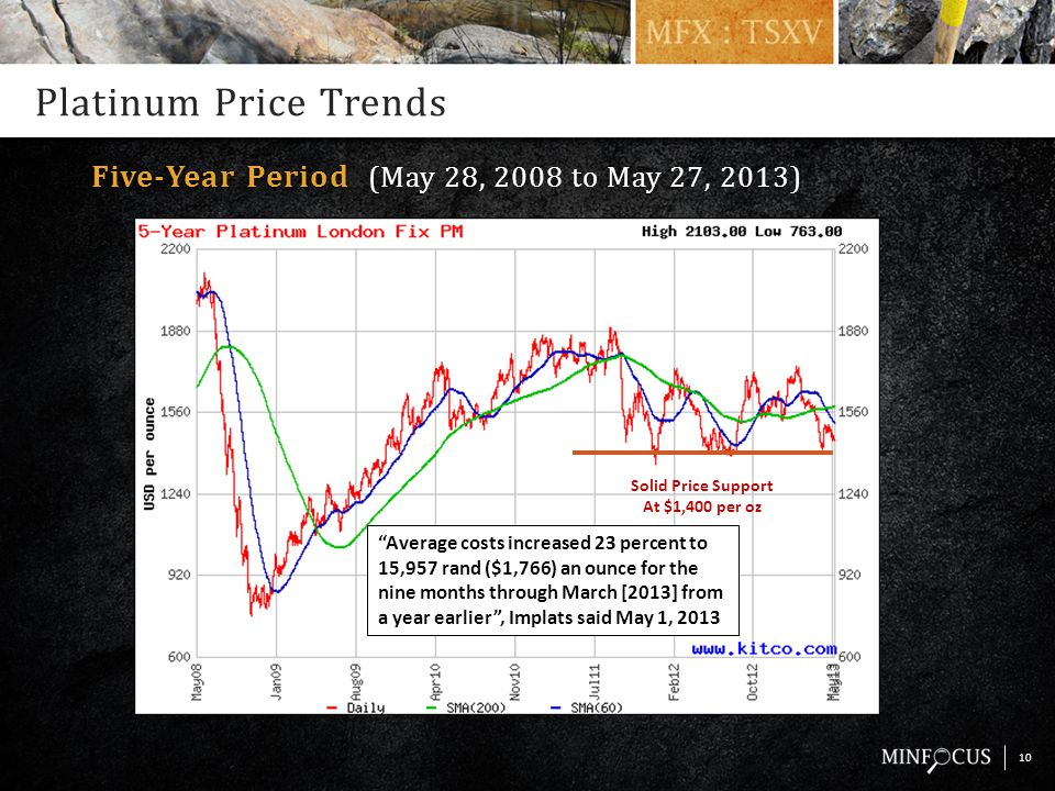 Platinum Price Trends 10 Five-Year Period (May 28, 2008 to May 27, 2013) Solid Price Support At $1,400 per oz Average costs increased 23 percent to 15,957 rand ($1,766) an ounce for the nine months through March [2013] from a year earlier , Implats said May 1, 2013