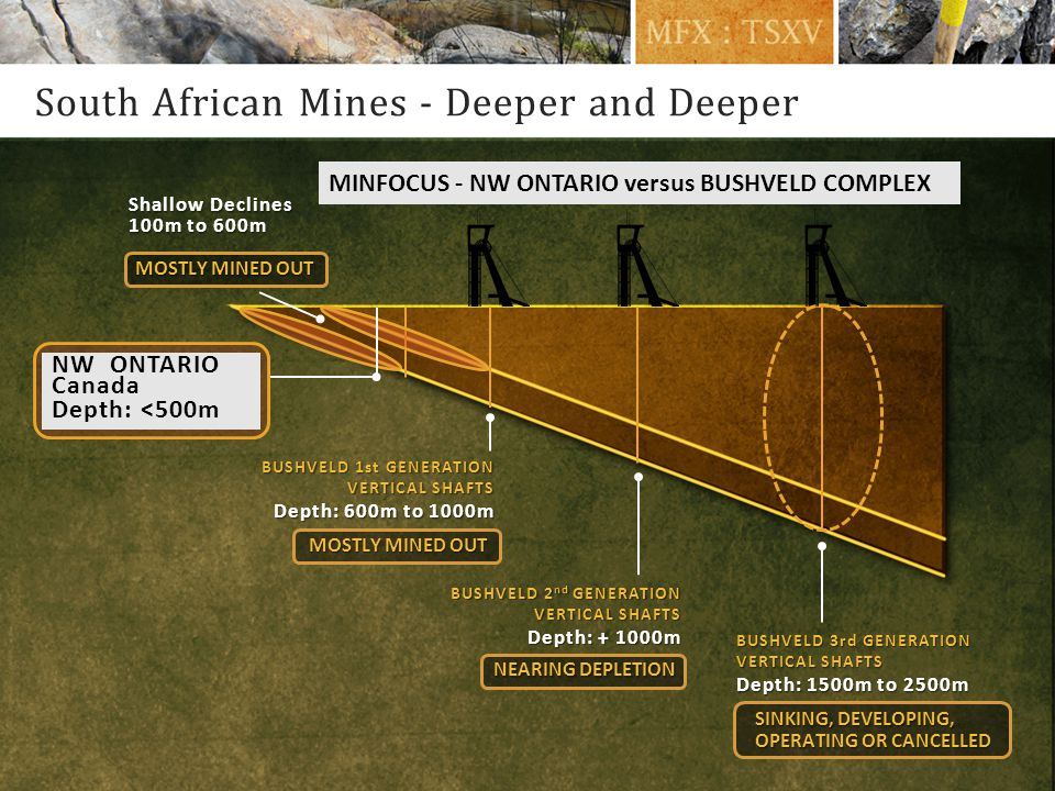 South African Mines - Deeper and Deeper BUSHVELD 1st GENERATION VERTICAL SHAFTS Depth: 600m to 1000m MOSTLY MINED OUT BUSHVELD 2 nd GENERATION VERTICAL SHAFTS Depth: + 1000m NEARING DEPLETION BUSHVELD 3rd GENERATION VERTICAL SHAFTS Depth: 1500m to 2500m SINKING, DEVELOPING, OPERATING OR CANCELLED Shallow Declines 100m to 600m MOSTLY MINED OUT NW ONTARIO Canada Depth: <500m MINFOCUS - NW ONTARIO versus BUSHVELD COMPLEX