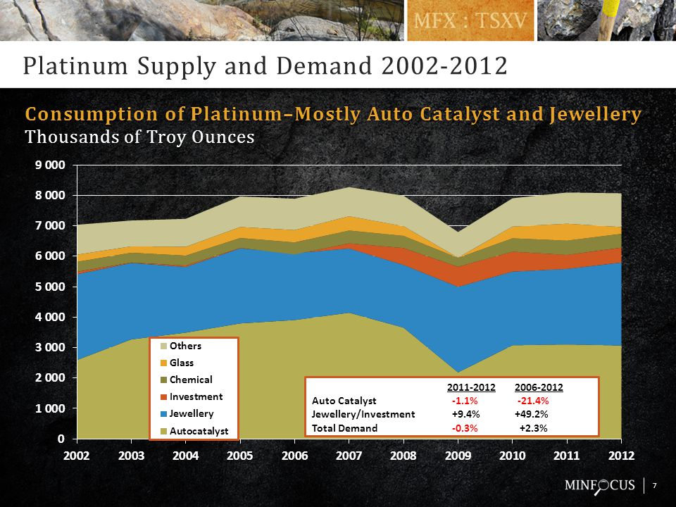 Platinum Supply and Demand 2002-2012 7 Consumption of Platinum–Mostly Auto Catalyst and JewelleryConsumption of Platinum–Mostly Auto Catalyst and Jewellery Thousands of Troy OuncesThousands of Troy Ounces 2011-2012 2006-2012 Auto Catalyst -1.1% -21.4% Jewellery/Investment +9.4% +49.2% Total Demand -0.3% +2.3%