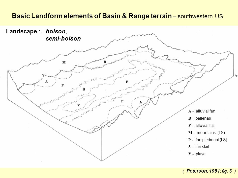 ( Peterson, 1981; fig. 3 ) Basic Landform elements of Basin & Range terrain – southwestern US A - alluvial fan B - ballenas F - alluvial flat M - moun