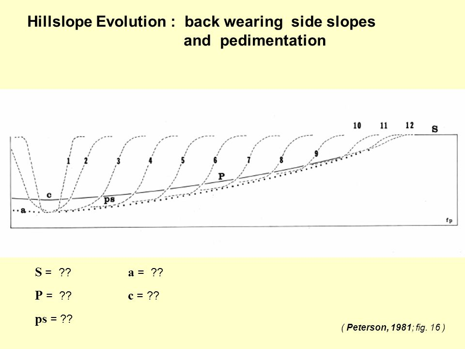 Hillslope Evolution : back wearing side slopes and pedimentation S = ?? a = ?? P = ?? c = ?? ps = ?? ( Peterson, 1981; fig. 16 )