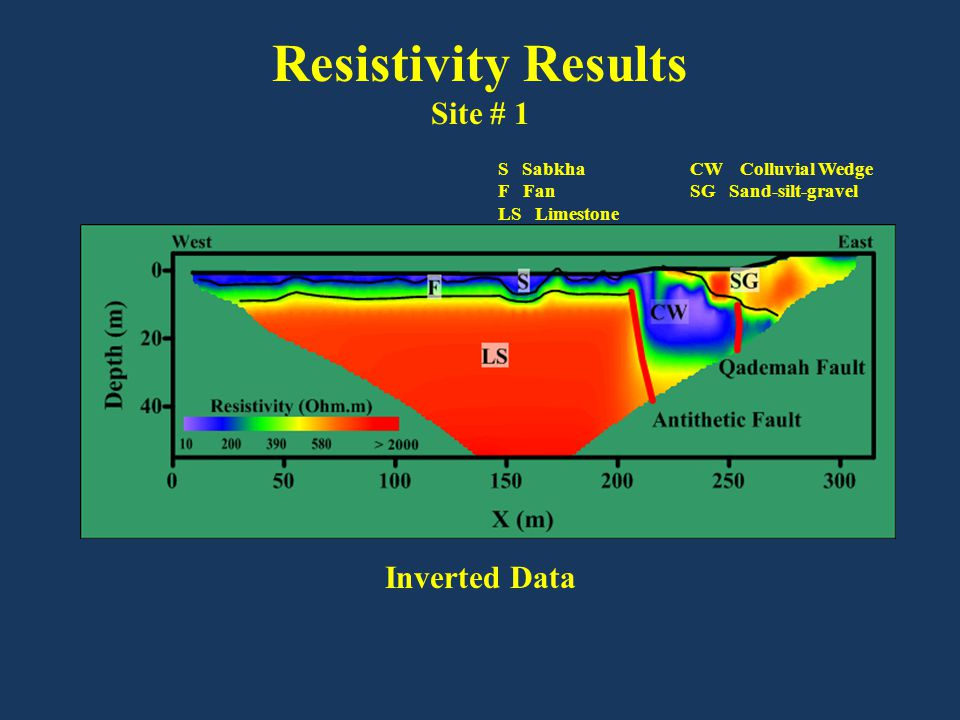 Resistivity Results Site # 1 Inverted Data S SabkhaCW Colluvial Wedge F FanSG Sand-silt-gravel LS Limestone