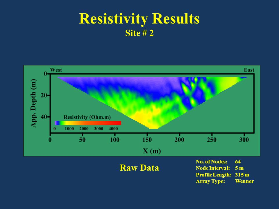 Resistivity Results Site # 2 Raw Data No. of Nodes: 64 Node Interval: 5 m Profile Length: 315 m Array Type: Wenner