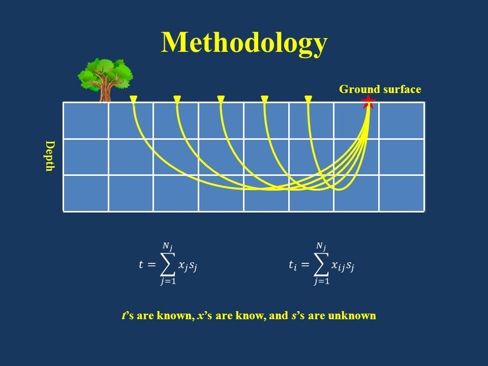 Methodology Ground surface Depth t's are known, x's are know, and s's are unknown