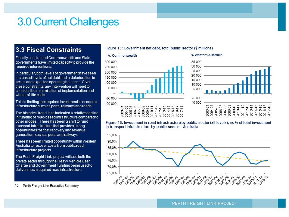 Perth Freight Link Executive Summary 15 3.0 Current Challenges 3.3 Fiscal Constraints Fiscally constrained Commonwealth and State governments have lim