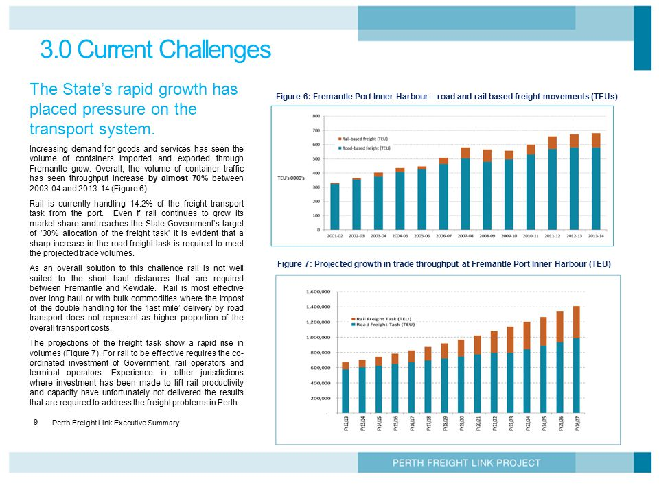 Perth Freight Link Executive Summary 9 3.0 Current Challenges The State's rapid growth has placed pressure on the transport system. Increasing demand