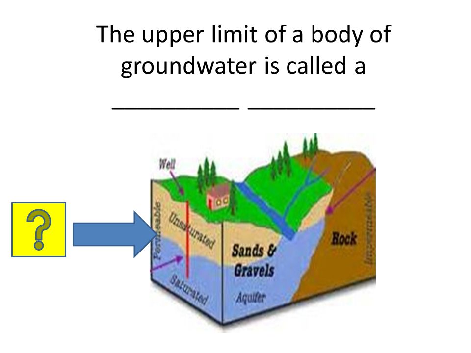 The upper limit of a body of groundwater is called a __________ __________