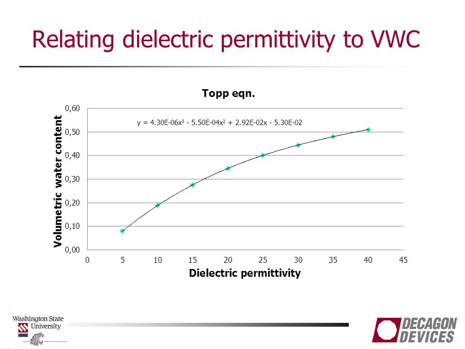 Relating dielectric permittivity to VWC