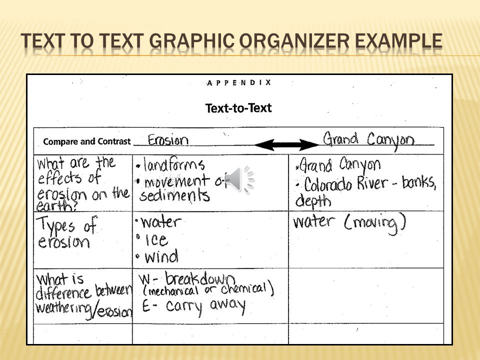 Consider providing a graphic organizer to help students gather and organize information.