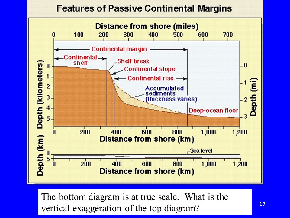 The bottom diagram is at true scale. What is the vertical exaggeration of the top diagram? 15