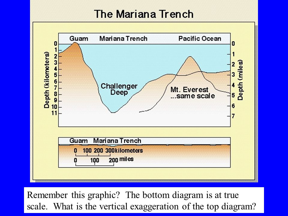 Remember this graphic.The bottom diagram is at true scale.