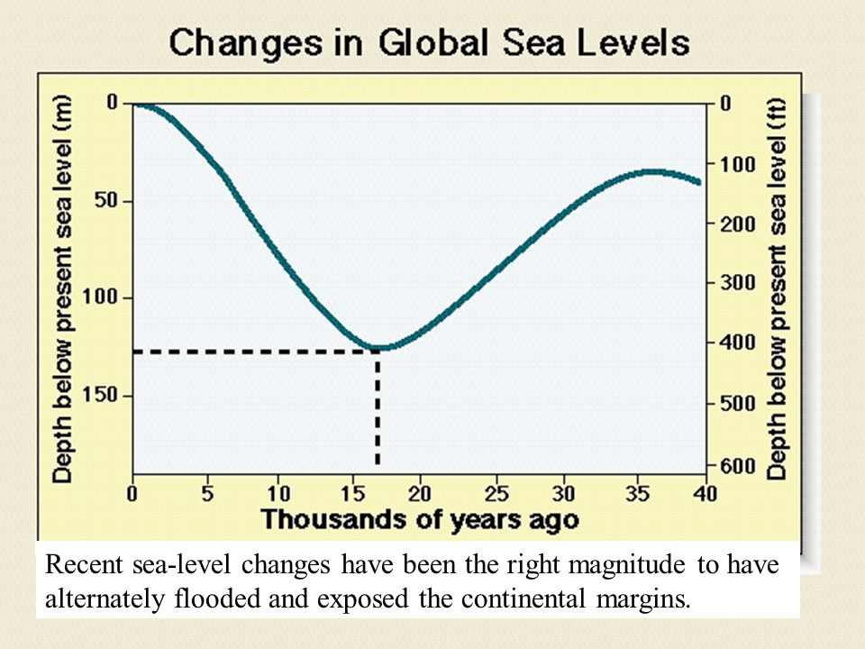 Recent sea-level changes have been the right magnitude to have alternately flooded and exposed the continental margins.
