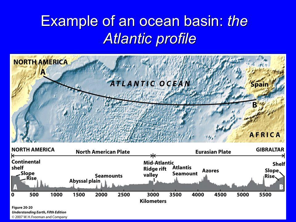 Example of an ocean basin: the Atlantic profile 8