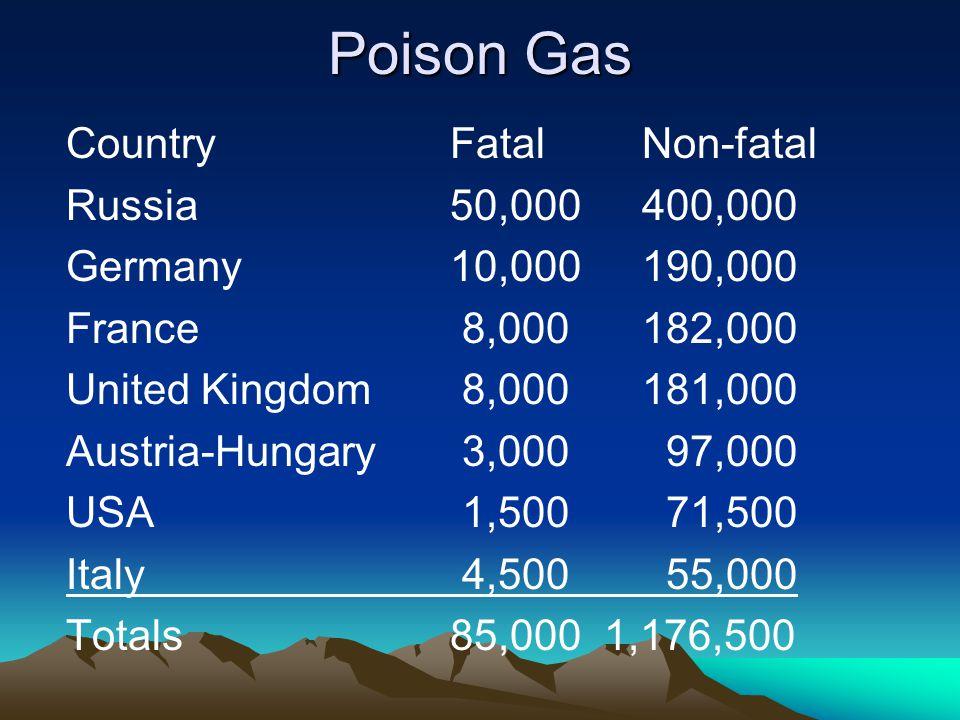 Poison Gas CountryFatalNon-fatal Russia50,000400,000 Germany10,000190,000 France 8,000182,000 United Kingdom 8,000181,000 Austria-Hungary 3,000 97,000