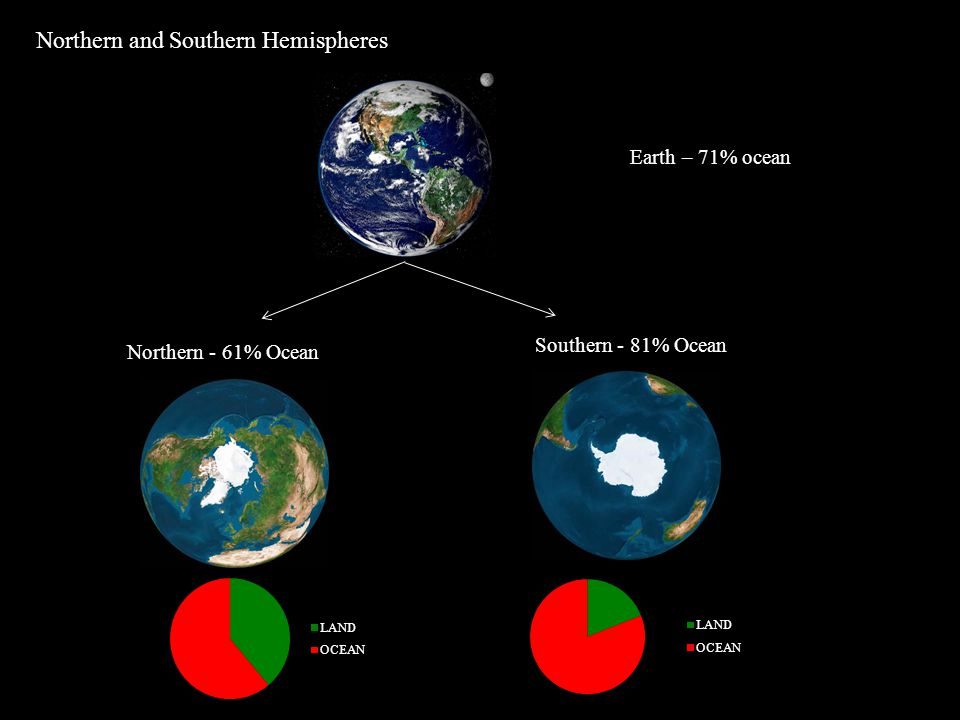 Northern and Southern Hemispheres Southern - 81% Ocean Northern - 61% Ocean Earth – 71% ocean