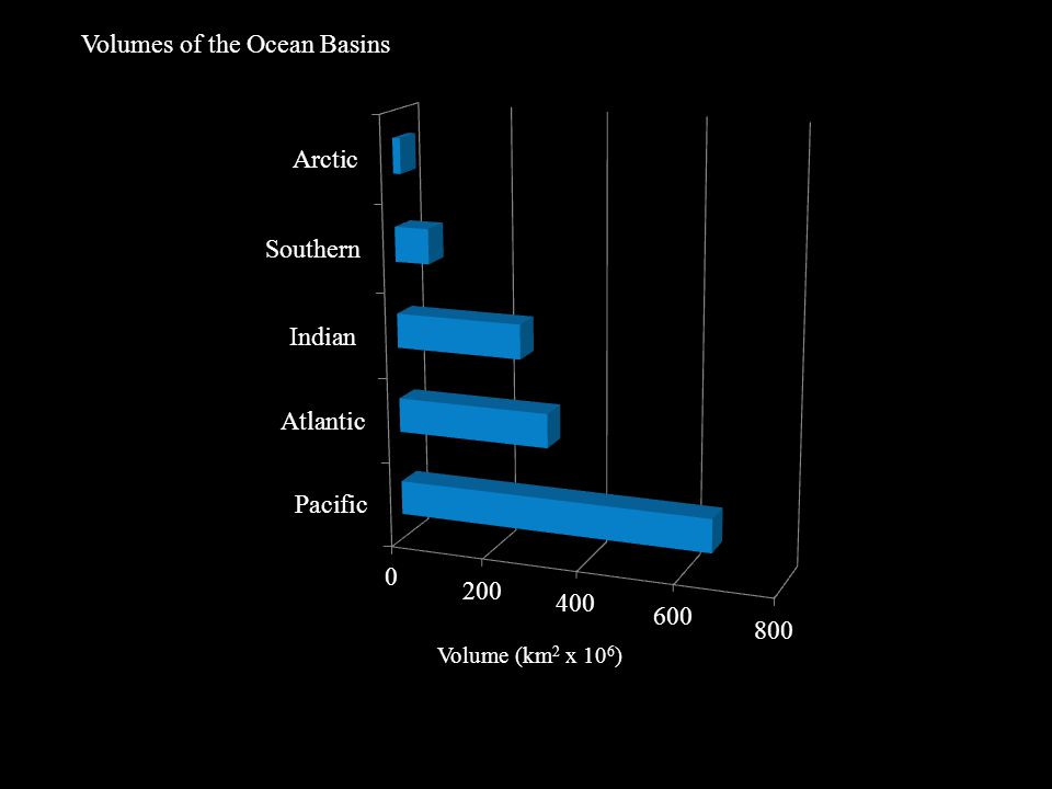 Volumes of the Ocean Basins Volume (km 2 x 10 6 )
