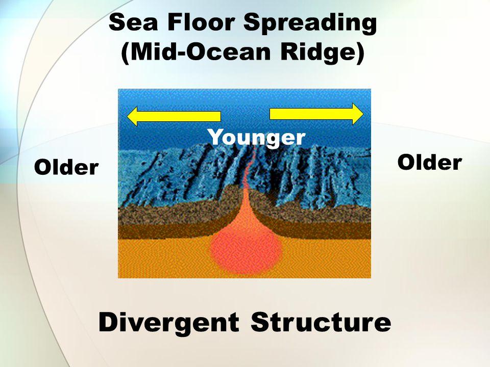 Sea Floor Spreading (Mid-Ocean Ridge) Older Younger Divergent Structure