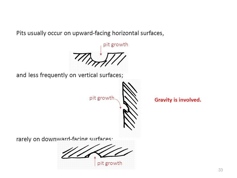 33 Pits usually occur on upward-facing horizontal surfaces, and less frequently on vertical surfaces; rarely on downward-facing surfaces; pit growth G