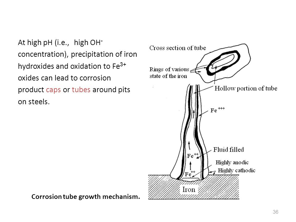 36 At high pH (i.e., high OH - concentration), precipitation of iron hydroxides and oxidation to Fe 3+ oxides can lead to corrosion product caps or tu