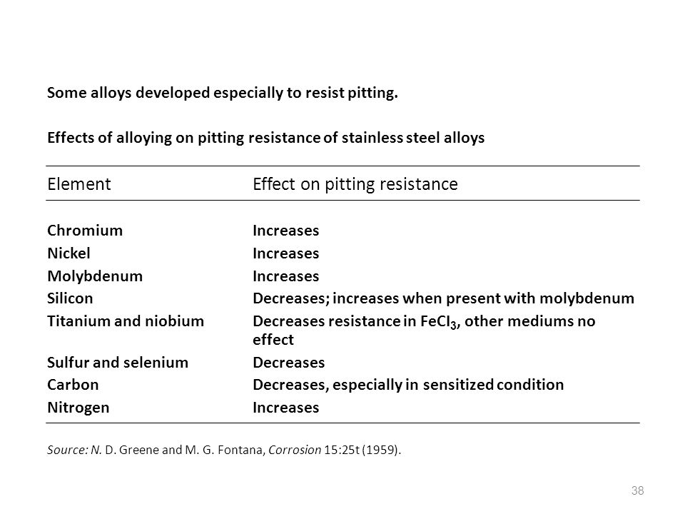 38 Some alloys developed especially to resist pitting. Effects of alloying on pitting resistance of stainless steel alloys ElementEffect on pitting re